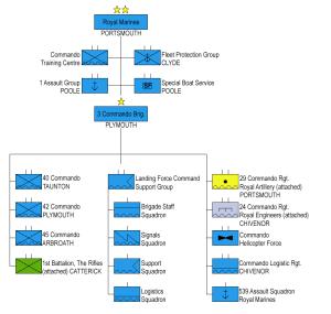 Organigrama de los RMC