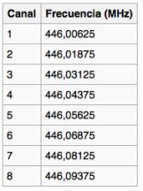 Lista de canales básicos para PMR 446
