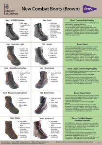 Gráfico con los diferentes tipos de botas actualmente en servicio en el Ejército británico
